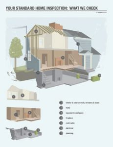 Home Inspection services in Etobicoke ON